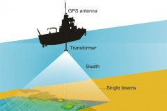 Multibeam Survey