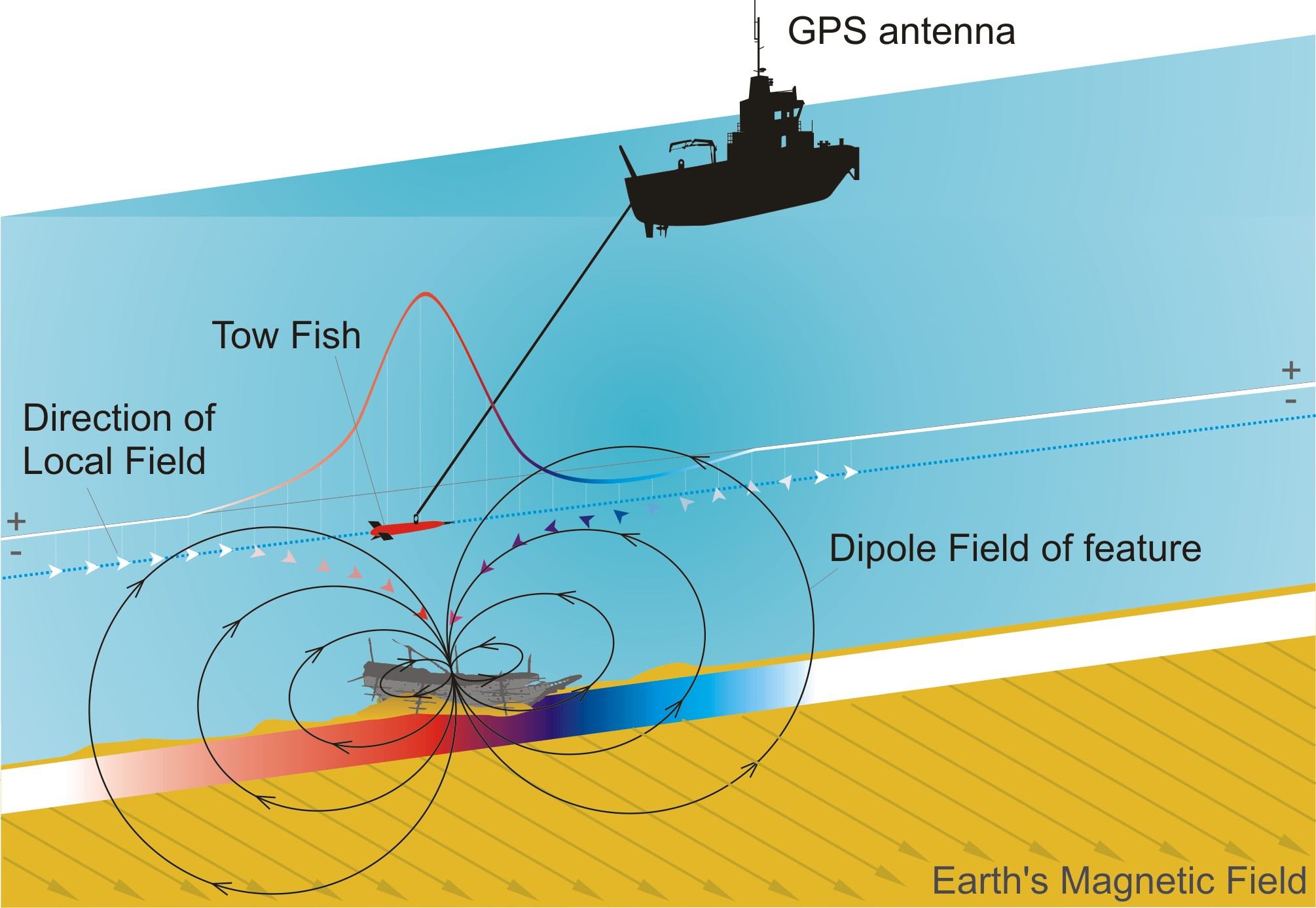 Geophysical Survey Explore The Seafloor