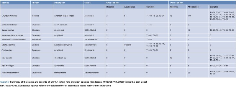 OSPAR rare and alien species summary table