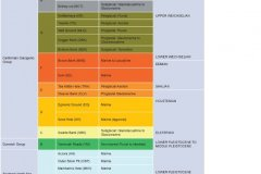 Timeline of geological formations and depositional environments