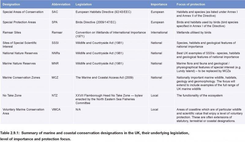 Marine and coastal conservation designations
