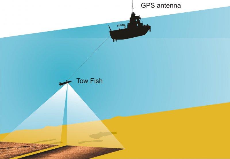 Sidescan Sonar Survey