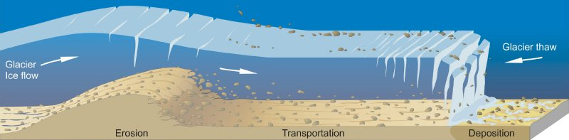 Erosion, Transport and Deposition