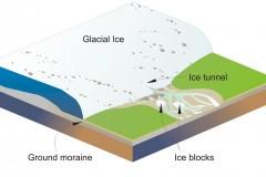 Glacial Transportation
