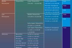Prehistoric Climate Change Timechart