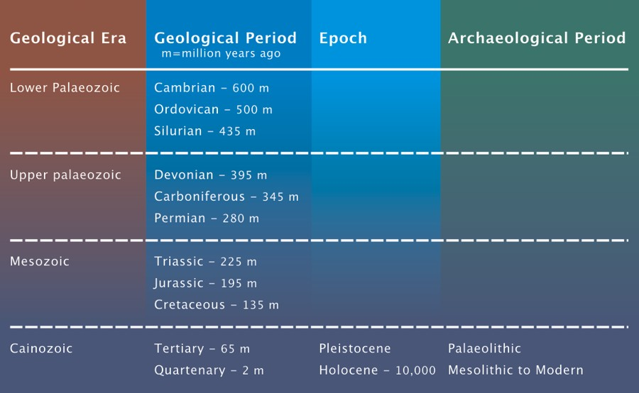 Study geology in the uk
